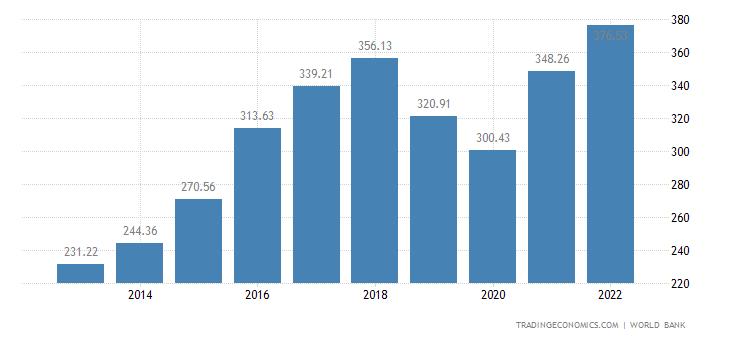 Pakistan GDP