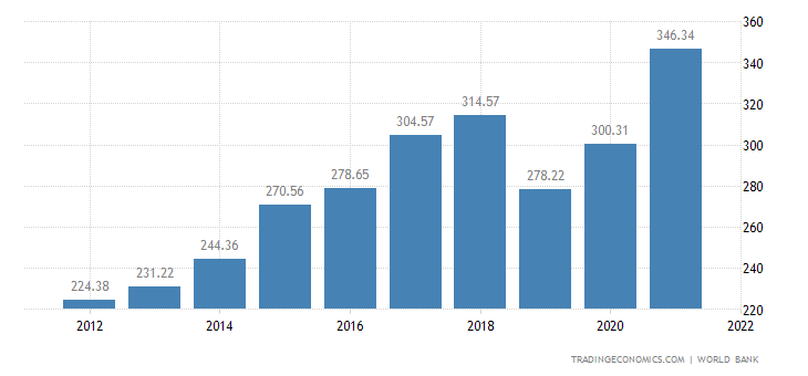Pakistan GDP | 2019 | Data | Chart | Calendar | Forecast | News