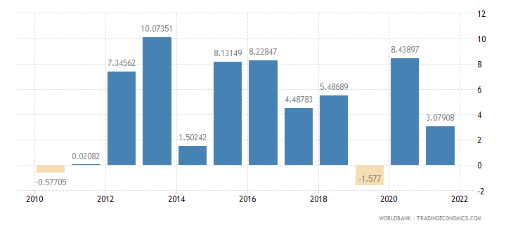 pakistan general government final consumption expenditure annual percent growth wb data