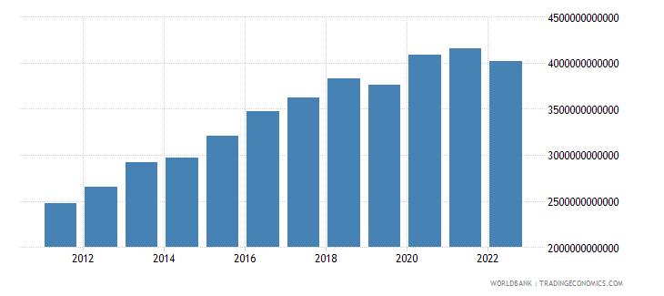 pakistan general government final consumption expenditure constant lcu wb data