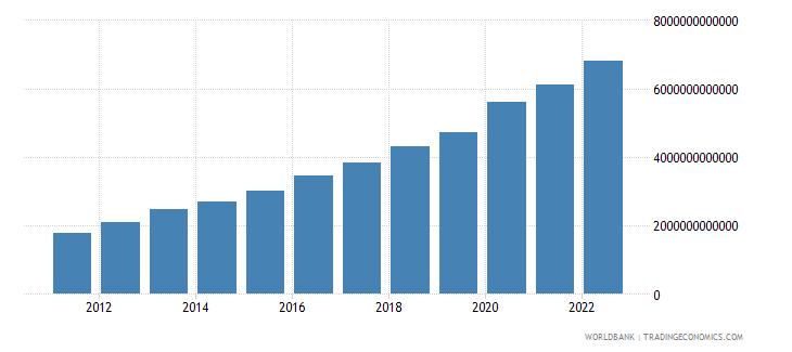 pakistan general government final consumption expenditure current lcu wb data