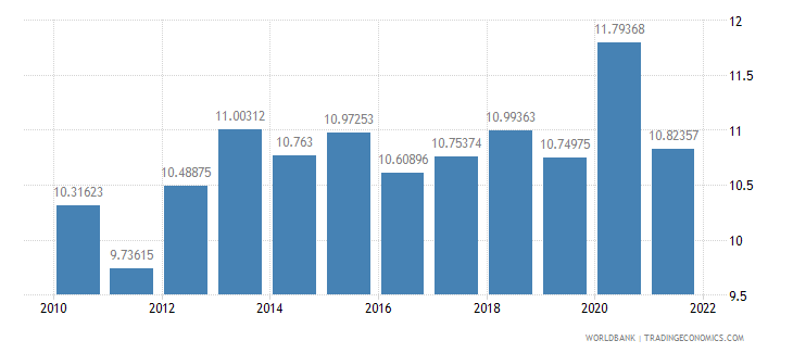 pakistan general government final consumption expenditure percent of gdp wb data