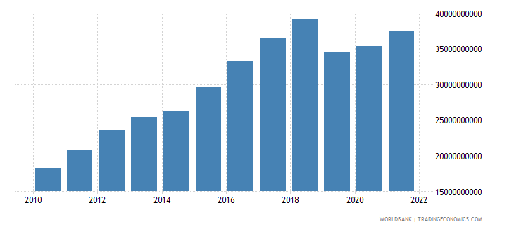 pakistan general government final consumption expenditure us dollar wb data