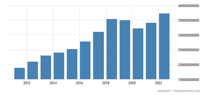 pakistan gni atlas method us dollar wb data