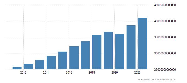 pakistan gni constant lcu wb data