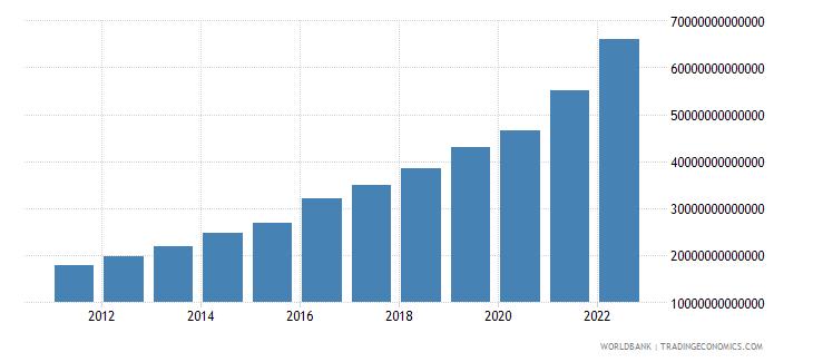 pakistan gni current lcu wb data