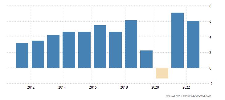 pakistan gni growth annual percent wb data