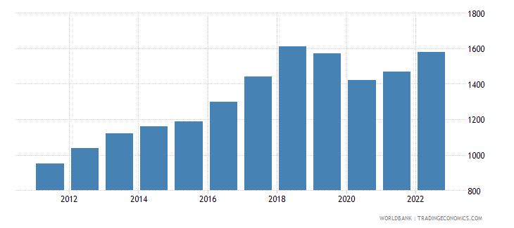 pakistan gni per capita atlas method us dollar wb data