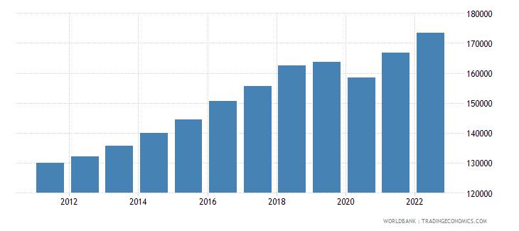pakistan gni per capita constant lcu wb data