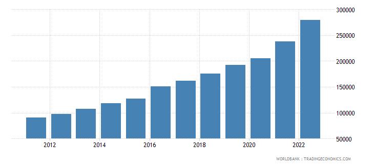 pakistan gni per capita current lcu wb data