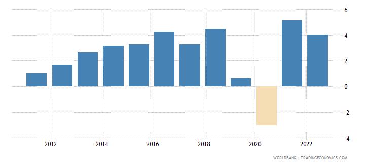 pakistan gni per capita growth annual percent wb data