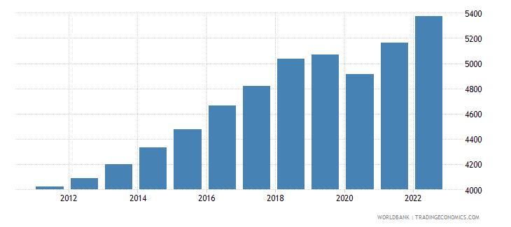 pakistan gni per capita ppp constant 2011 international $ wb data