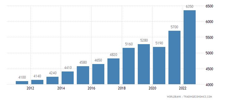 pakistan gni per capita ppp us dollar wb data