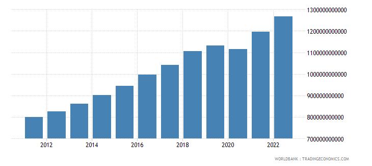 pakistan gni ppp constant 2011 international $ wb data