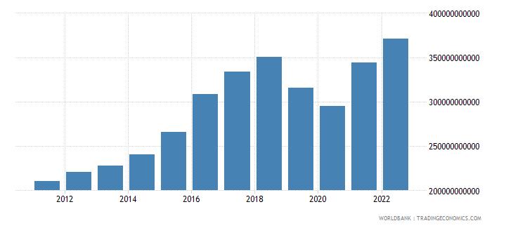 pakistan gni us dollar wb data