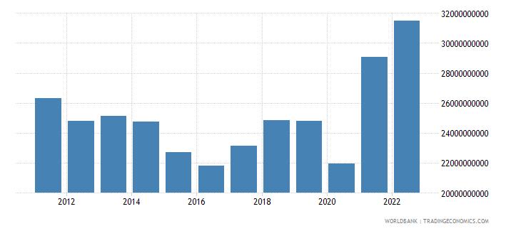 pakistan goods exports bop us dollar wb data