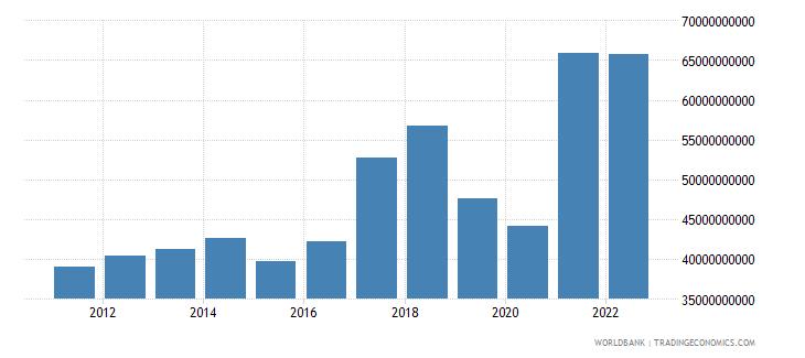 pakistan goods imports bop us dollar wb data