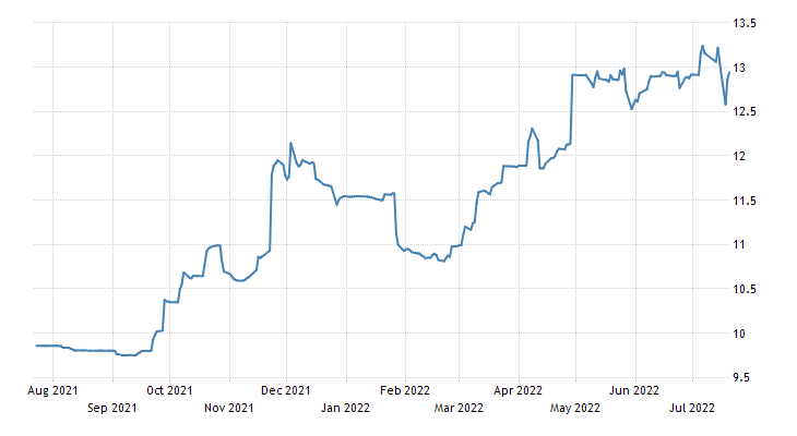 Pakistan Government Bond 10Y