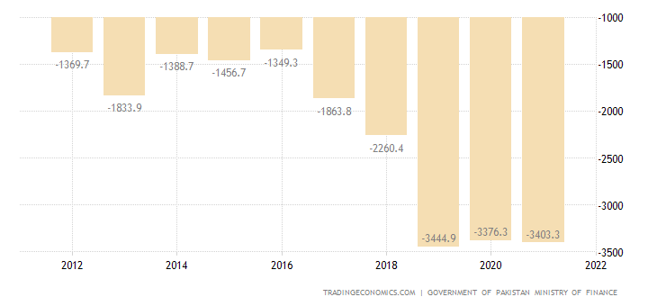 Pakistan Government Budget Value