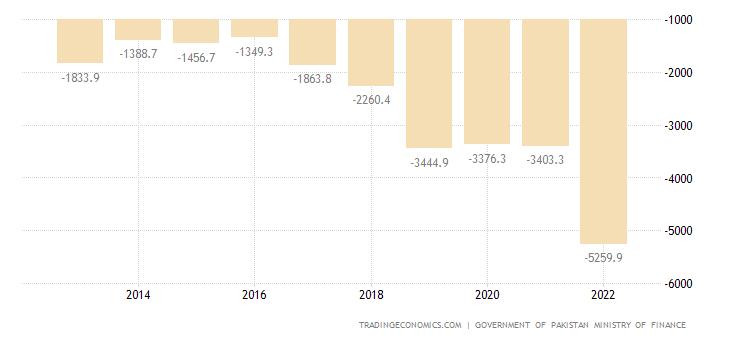 Pakistan Government Budget Value