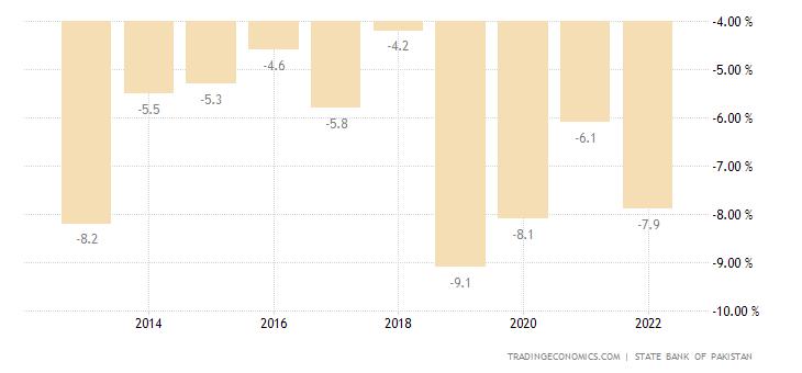 Pakistan Government Budget | 2019 | Data | Chart | Calendar | Forecast
