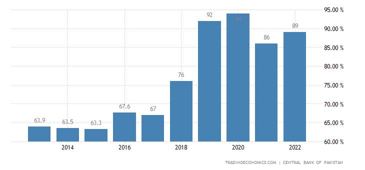 Pakistan Government Debt to GDP