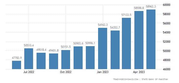 Pakistan Central Government Debt