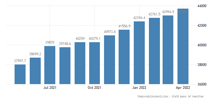 Pakistan Central Government Debt
