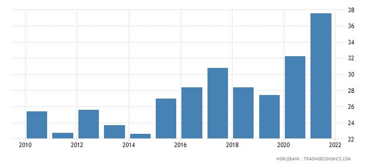 pakistan government effectiveness percentile rank wb data