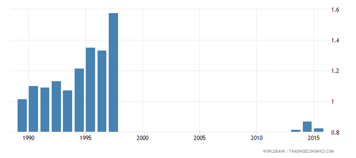 pakistan government expenditure on primary education as percent of gdp percent wb data