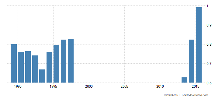 pakistan government expenditure on secondary education as percent of gdp percent wb data