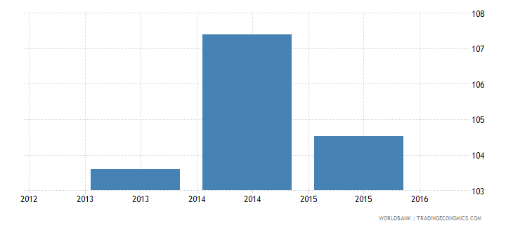 pakistan government expenditure per primary student constant us$ wb data
