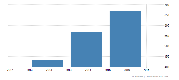 pakistan government expenditure per secondary student constant ppp$ wb data