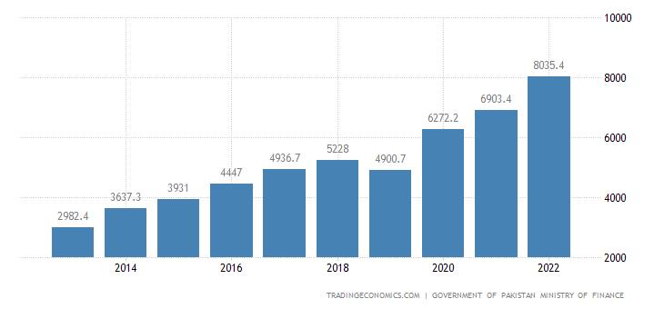 Pakistan Government Revenues