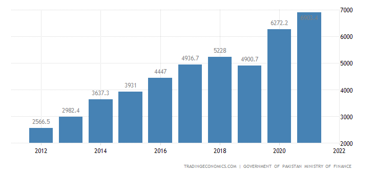 Pakistan Government Revenues