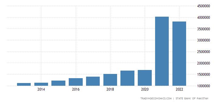 Pakistan Government Spending