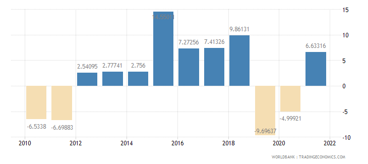 pakistan gross capital formation annual percent growth wb data