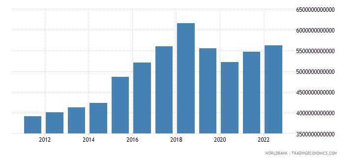 pakistan gross capital formation constant lcu wb data