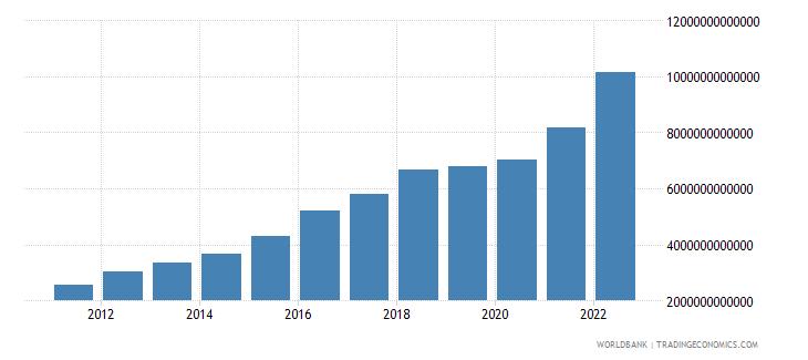 pakistan gross capital formation current lcu wb data