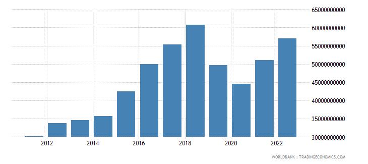 pakistan gross capital formation us dollar wb data