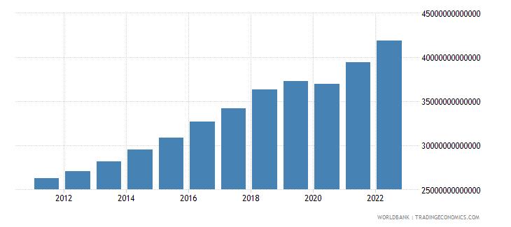 pakistan gross domestic income constant lcu wb data