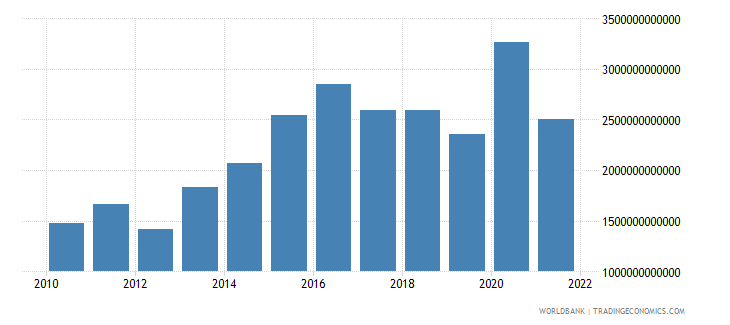 pakistan gross domestic savings current lcu wb data