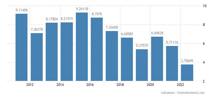 pakistan gross domestic savings percent of gdp wb data