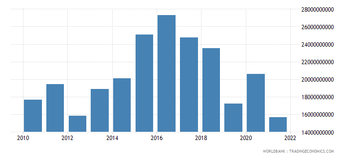 pakistan gross domestic savings us dollar wb data