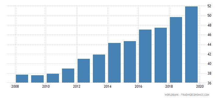 pakistan gross enrolment ratio lower secondary female percent wb data