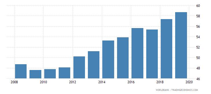 pakistan gross enrolment ratio lower secondary male percent wb data