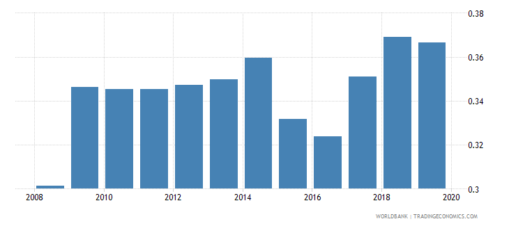 pakistan gross enrolment ratio post secondary non tertiary both sexes percent wb data
