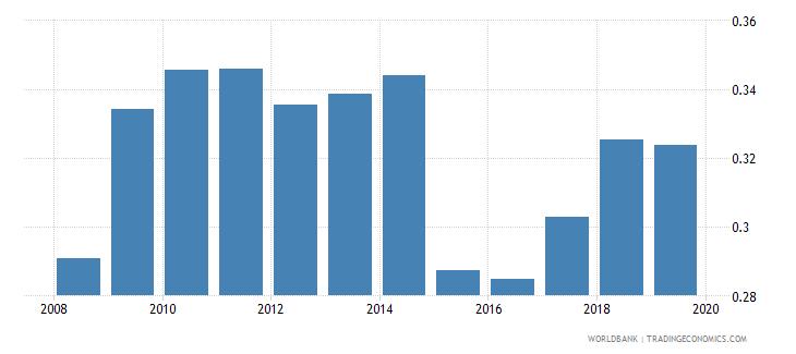 pakistan gross enrolment ratio post secondary non tertiary female percent wb data