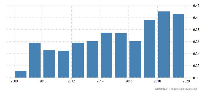 pakistan gross enrolment ratio post secondary non tertiary male percent wb data
