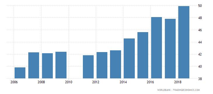 pakistan gross enrolment ratio primary to tertiary both sexes percent wb data
